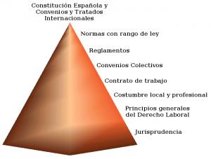 Fuente: Junta de Andalucia