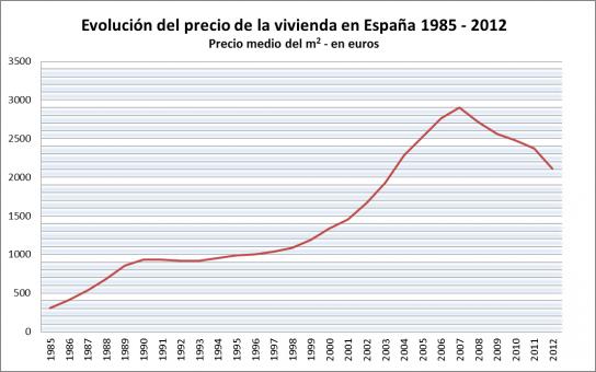 Evolucion_Precio_Vivienda_España_1985_2012