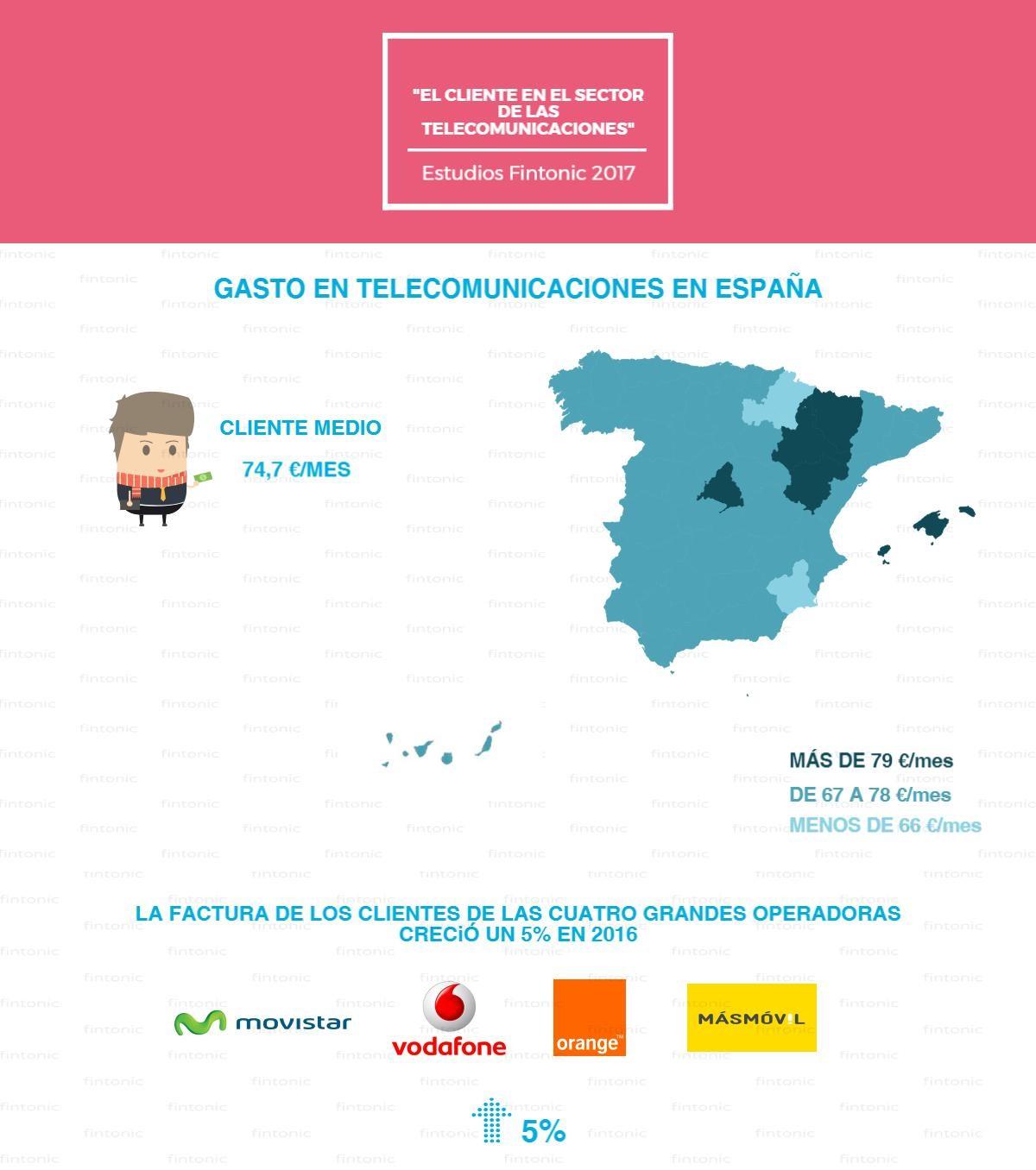 operadores móviles en España
