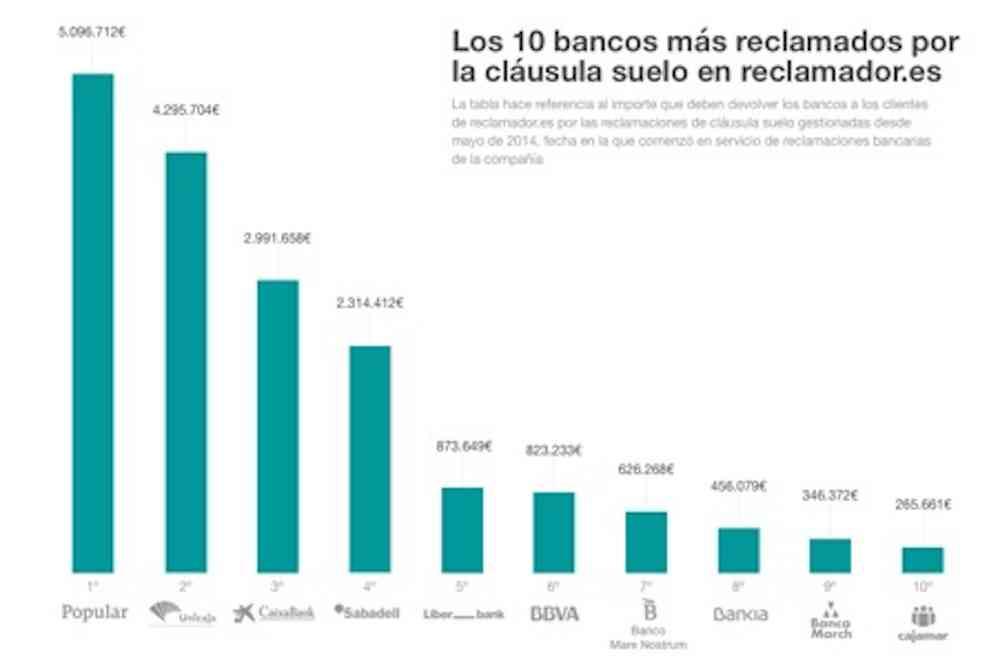 los 10 bancos m s reclamados por la cl usula suelo