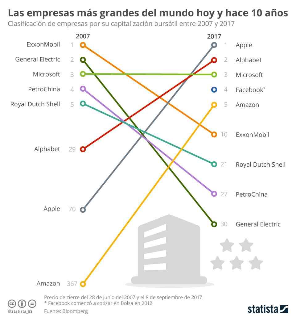 infografia statista empresas tecnologicas