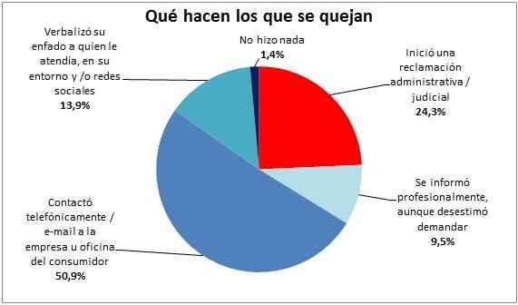 grafico que hacen los que se quejan