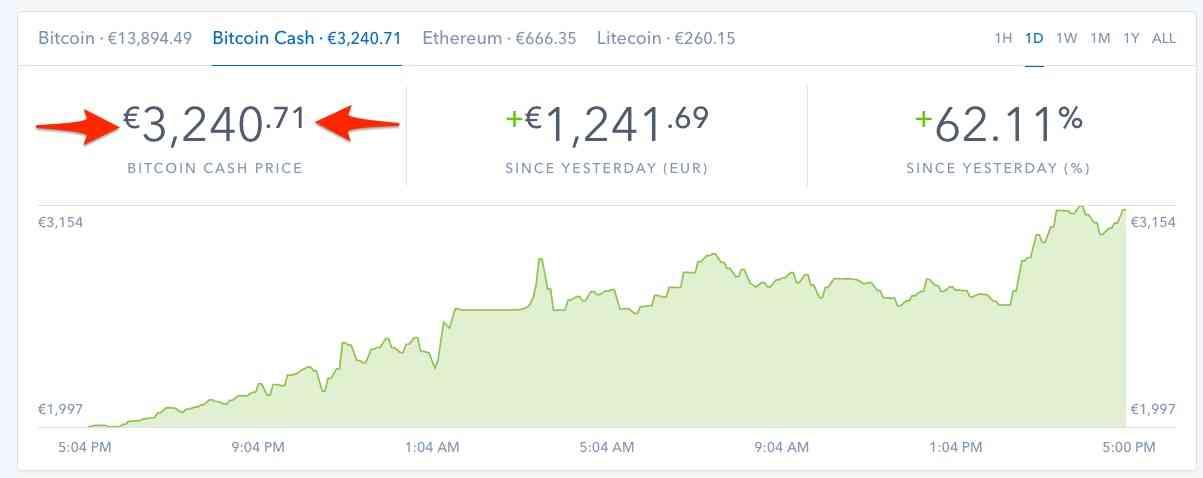 Cotización Bitcoin cash