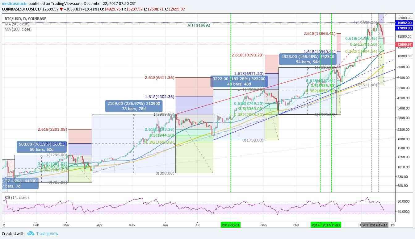 grafica evolucion bitcoin