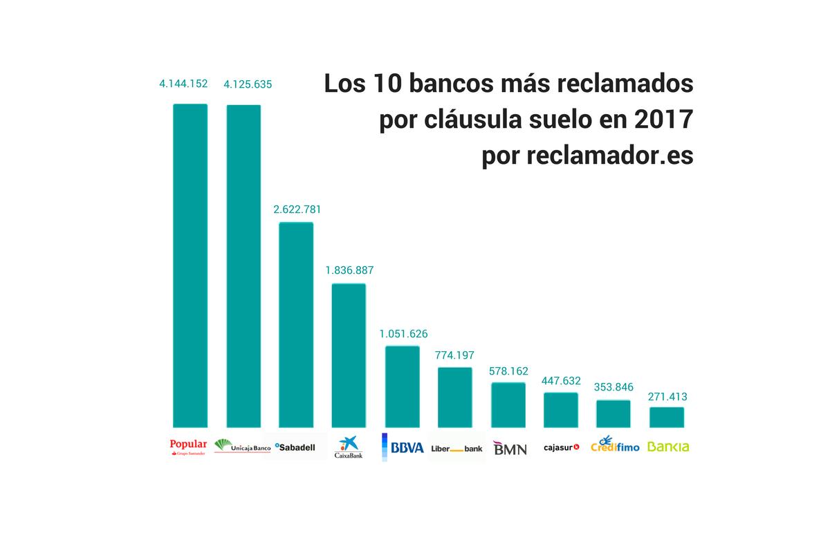 los 10 bancos mas reclamados en 2017 por clausula suelo por reclamador.es