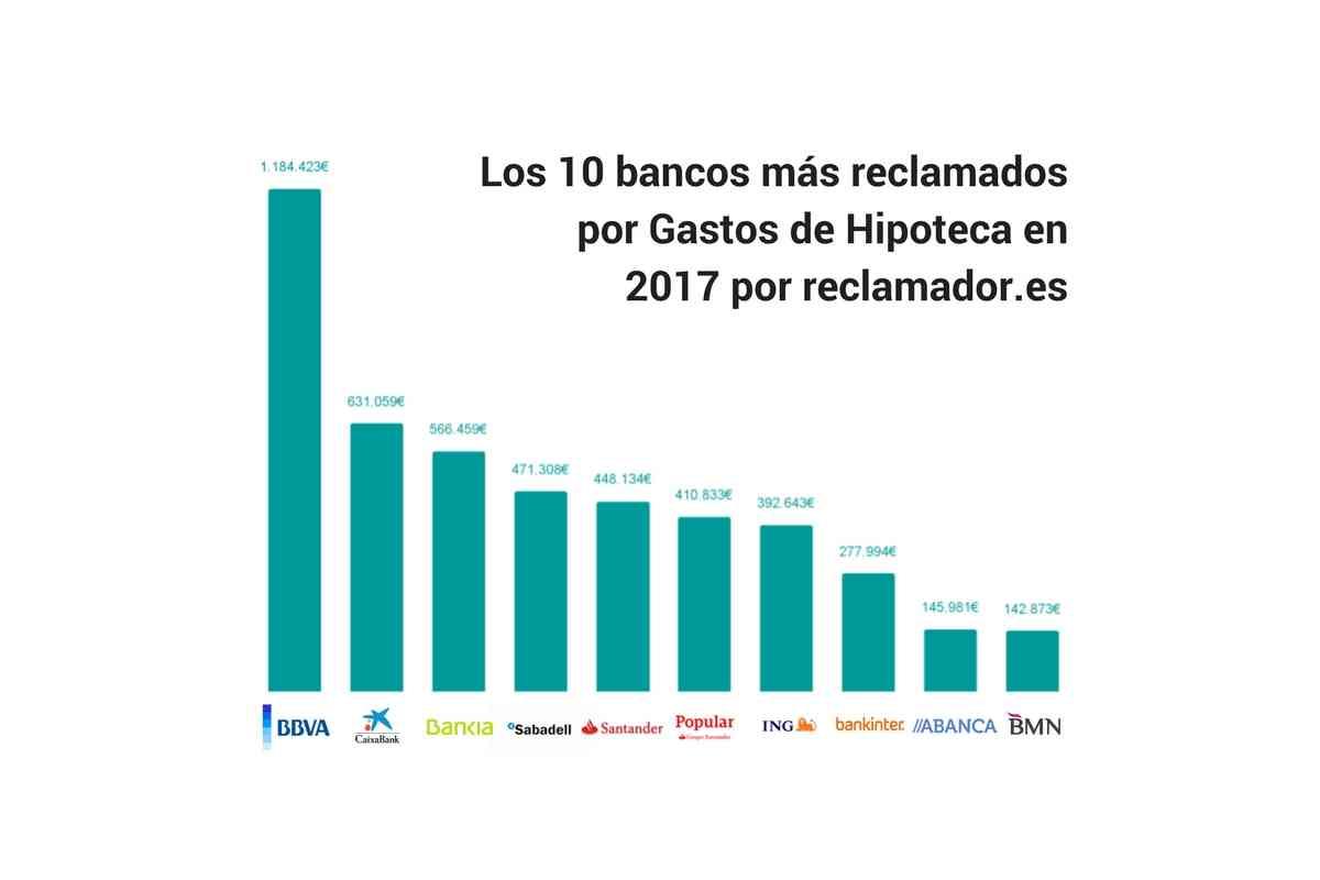los 10 bancos mas reclamados en 2017 por gastos hipotecas por reclamador.es