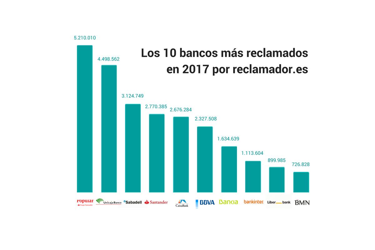 los 10 bancos mas reclamados en 2017 por reclamador.es
