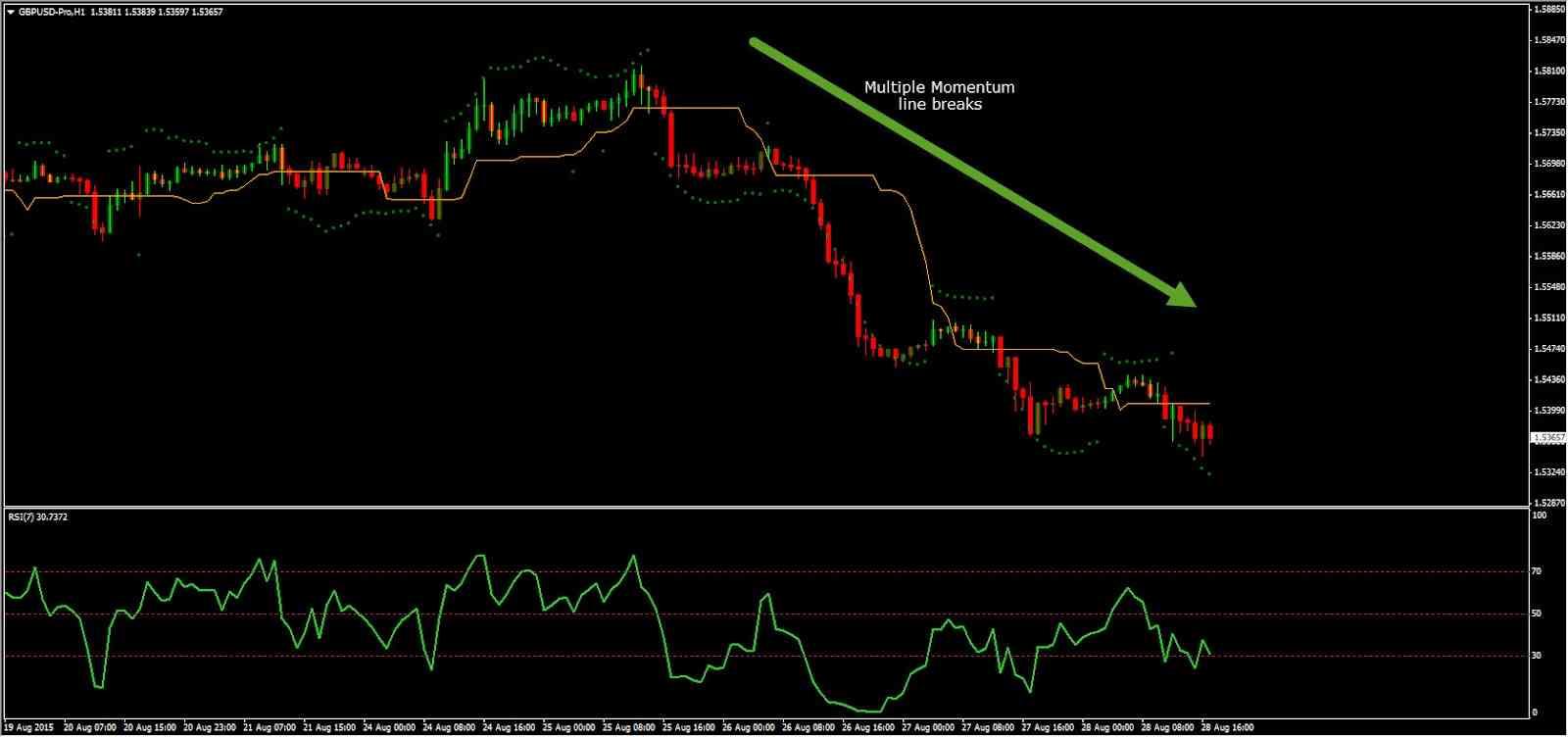 trading impulso