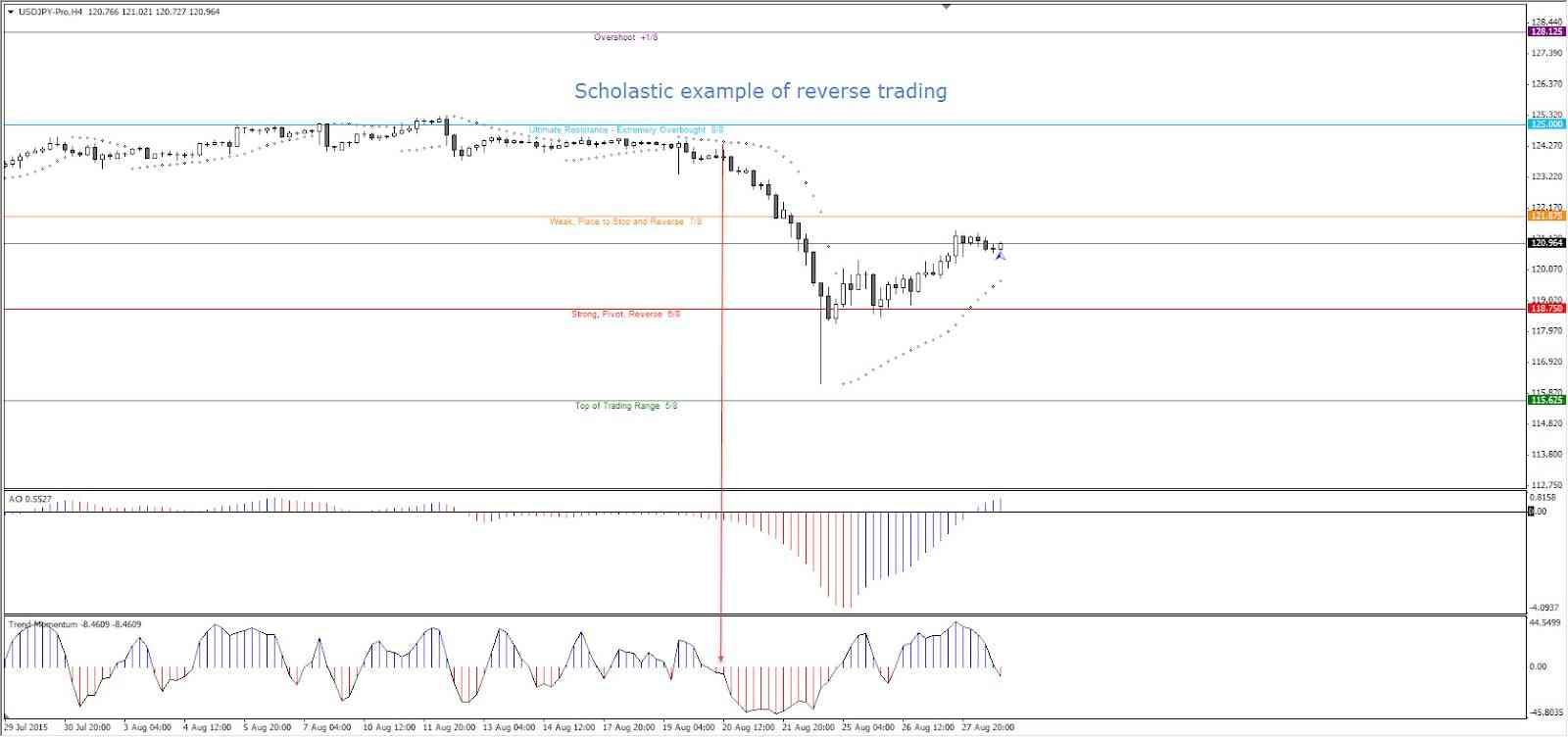 trading inversa