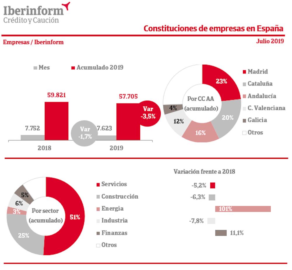constituciones empresas espana