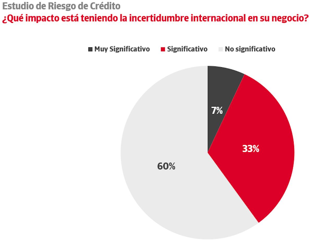 impacto incertidumbre internacional negocio