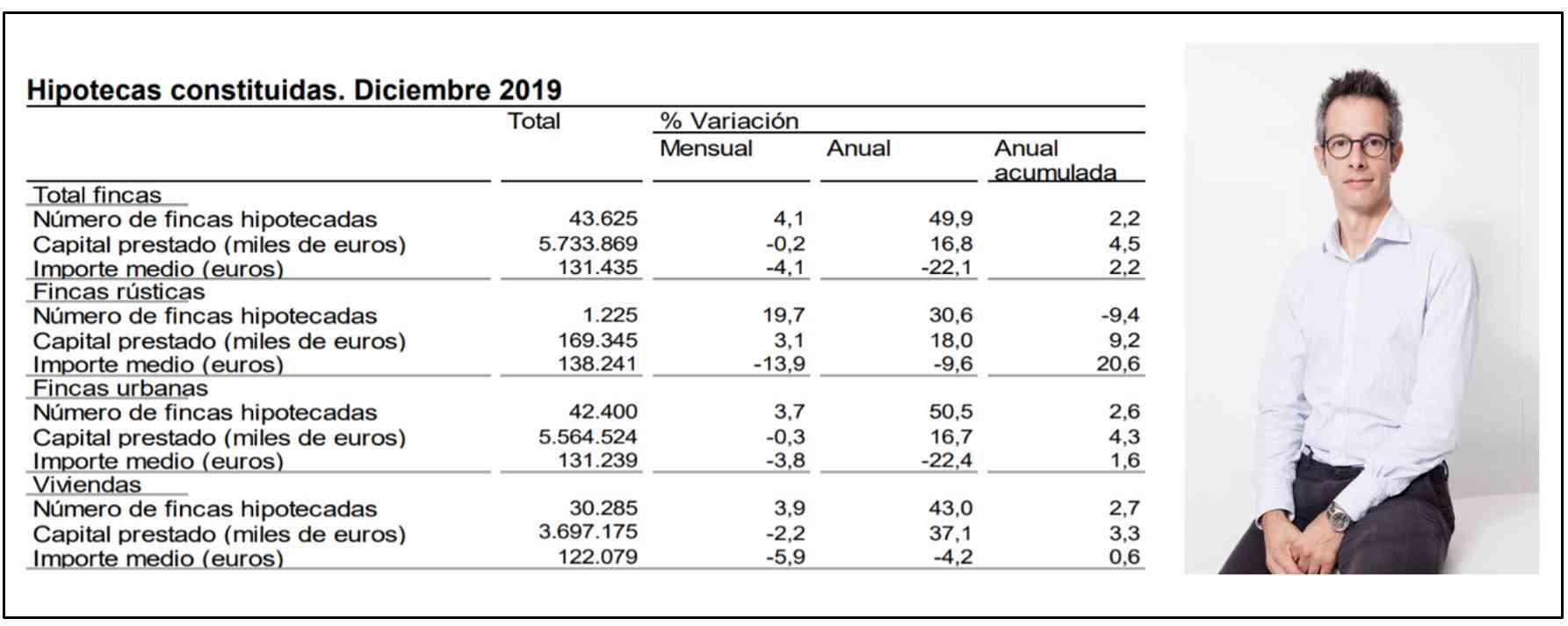 Ferran Font de pisos.com afirma que «El 2019 fue un año electoral, de contención y con un mercado a doble velocidad»