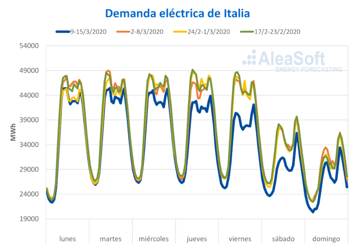 demanda electrica italia