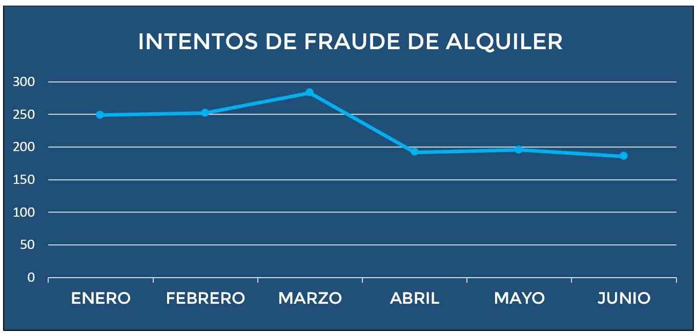 el fraude en el alquiler baja debido a la covid 19 un 35 menos que en marzo