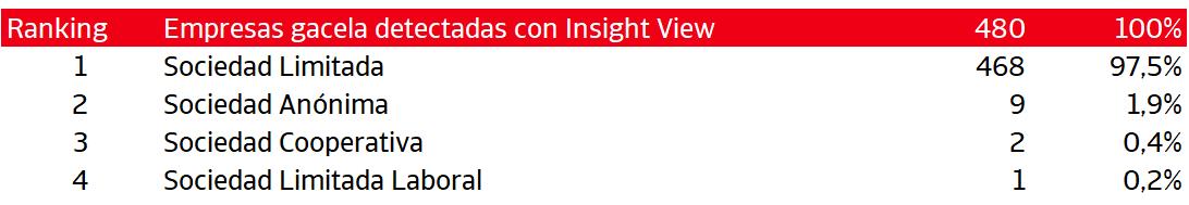 las empresas gacela la gran debilidad de espana en el ultimo ejercicio 2