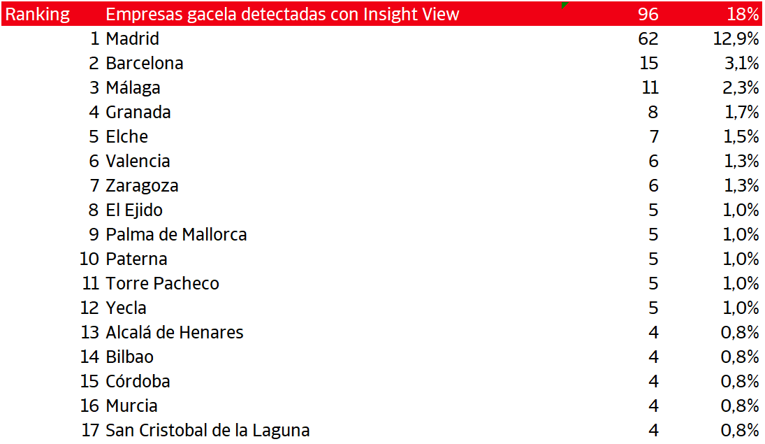 las empresas gacela la gran debilidad de espana en el ultimo ejercicio 6