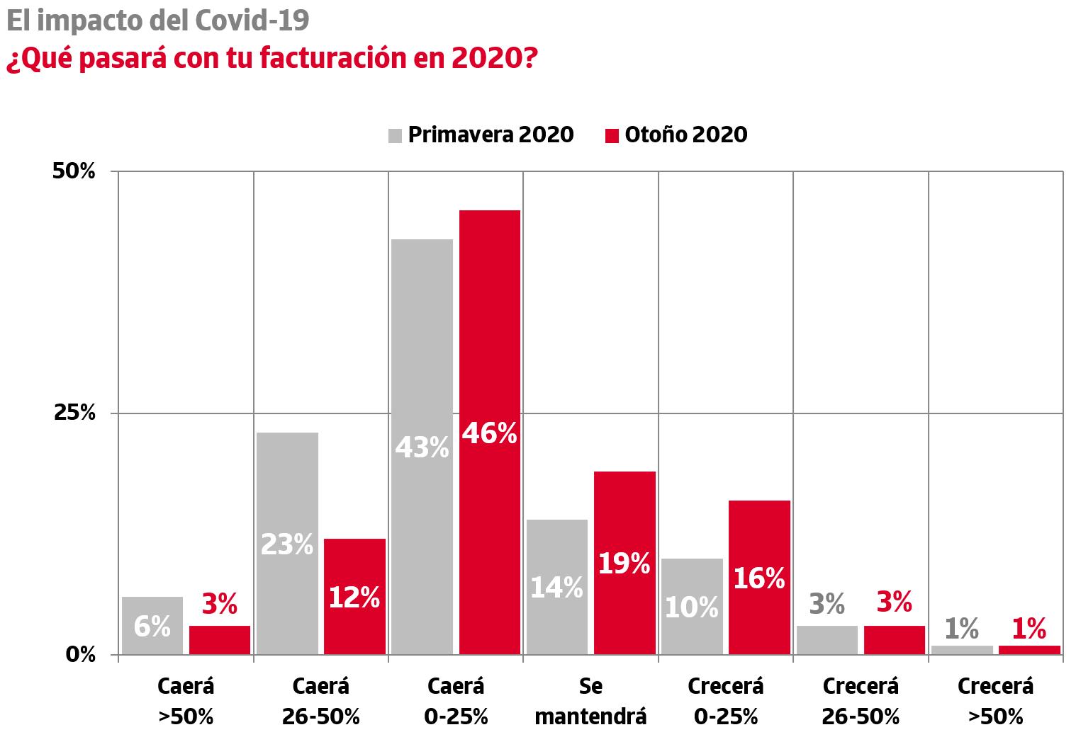 mas de la mitad de las empresas espanolas preve una caida de su facturacion en 2020 1