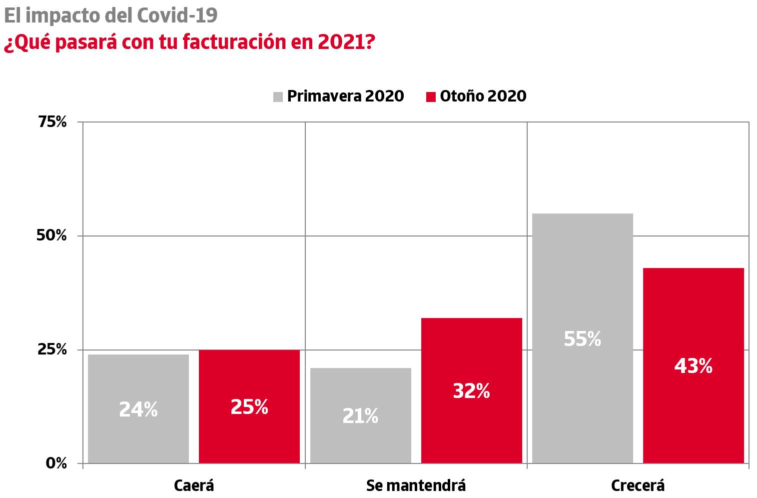 mas de la mitad de las empresas espanolas preve una caida de su facturacion en 2020 3